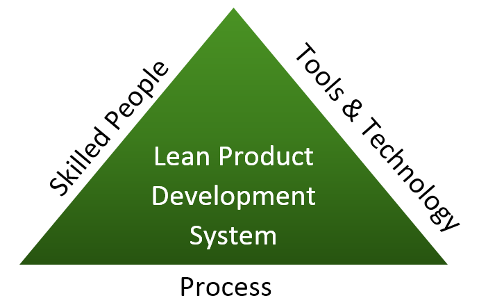 Lean Product Development System